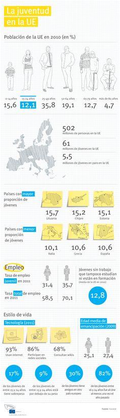 La juventud en la Unión Europea #infografia #infographic