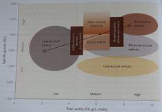 Varietal blending chart from The New Cider Maker's Handbook.