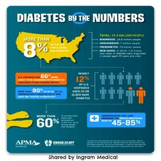#diabetes #facts#CrippenCars