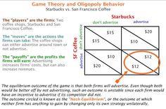Starbucks & Competitor Example: Nash Equilibrium