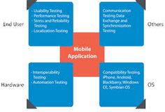 Mobile technology has changed over the years and with different mobile handsets/models, services providers, languages, operating systems, locations it has become even more complex.  App Testing Experts with years of experience and domain knowledge can help with strategic QA testing approach. If you are looking for an expert mobile app testing team, please get in touch with the experts now: http://snip.ly/TibM