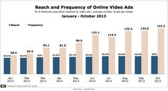 56% of Americans view an average of 141 #VideoAd per month - YTD #infographic on reach and frequency of #OnLineVideo ads (#VideoAd)
