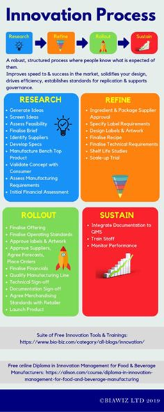 Understand the key steps in a structured Innovation Process. #Innovation Process Infographic, Free Infographic, Food And Beverage Industry, Innovation, Sustainability, Business, Key, Unique Key, Keys