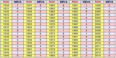 Rok w którym się urodziłeś ma wpływ na twój los i karmę. Sprawdź swoje przeznaczenie według tybetańskiego horoskopu! Periodic Table, Pierogi, Magick, Horoscope, Periodic Table Chart, Periotic Table