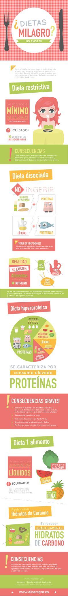 """Infografía sobre las consecuencias de las """"dietas milagro"""""""