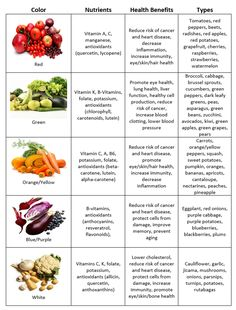 Health And Nutrition Science - - - - Nutrition Education Tips Vegan Nutrition, Proper Nutrition, Nutrition Plans, Kids Nutrition, Health And Nutrition, Nutrition Guide, Nutrition Food Chart, Vegetable Nutrition Chart, Avatar Nutrition