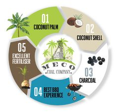 MECO Coal Company is the first TUV certified producer of high quality Coconut…