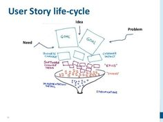 Afbeeldingsresultaat voor lifecycle of a scrum user story Agile User Story, User Story Acceptance Criteria, Design Thinking, Service Design, User Story Mapping, Lean Design, Agile Software Development, Innovation, App
