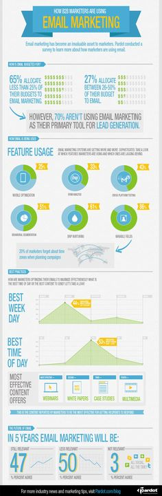 How Marketers are using Email #CRM #Marketing #Infographic