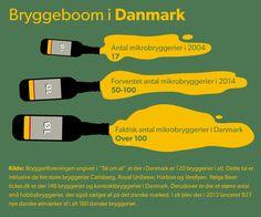 SPÅDOMSHJULET. Danmark har verdensrekord i bryggerier På ti år er de små bryggeriers markedsandele ottedoblet og antallet af små, mindre og mellemstore bryggerier er eksploderet, så Danmark i dag ligger i top med flest bryggerier per indbygger. D. 28/12 2014