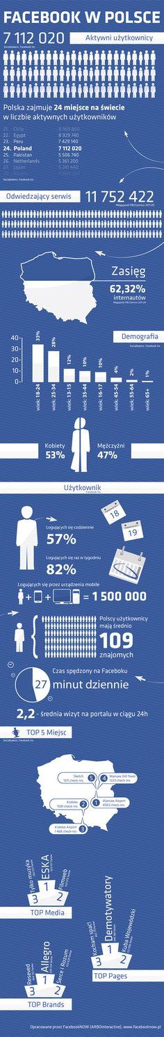 Facebook w Polsce (Arbo)