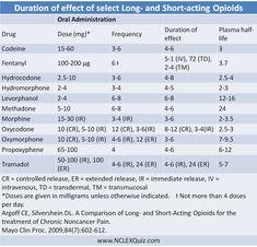 Opiate Comparison Chart