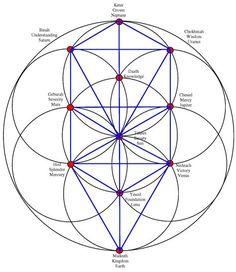 Sacred Geometry Tree of Life