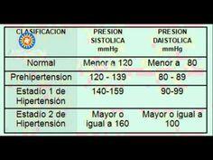 presión arterial saludable para un niño de 9 años