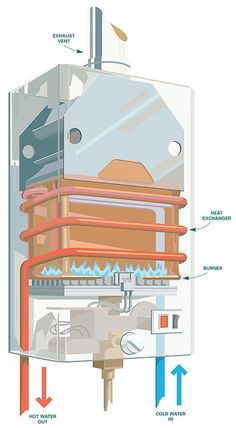 Plumbing stack vent diagram general guidelines layouts for Pex pipe pros and cons