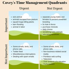 Time management as a homesteader, using the Steven Covey quadrants and the Nozbe, determining what is urgent and what is not, important, importance, how to manage,