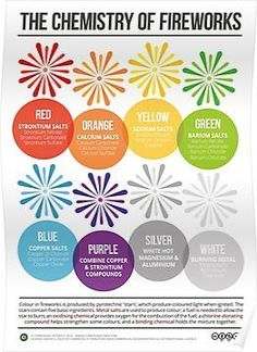 Physical Science Poster - The Chemistry of Fireworks' Poster by Compound Interest. Chemistry Classroom, Teaching Chemistry, Science Chemistry, Science Facts, Organic Chemistry, Physical Science, Science Education, Science Experiments, Dna Facts