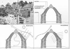 TRULLO Vernacular Architecture, Contemporary Architecture, Architecture Details, Stone Town, Stone Masonry, Adobe House, Dry Stone, Puglia Italy, Natural Building