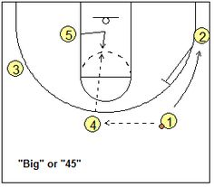 4-out, 1-in motion offense plays - Big - Coach's Clipboard #Basketball Coaching