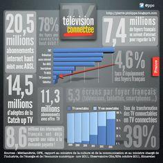 TV connectée : chiffres clefs du marché français [infographie] #old