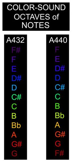 color sound chart
