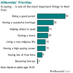Joel Stein is wrong about millennials, in one chart. My & my sister's kids are in this group. They're not what people think.