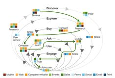 Myth Busting 101: Insights IntoThe B2B Buyer Journey | Forrester Blogs