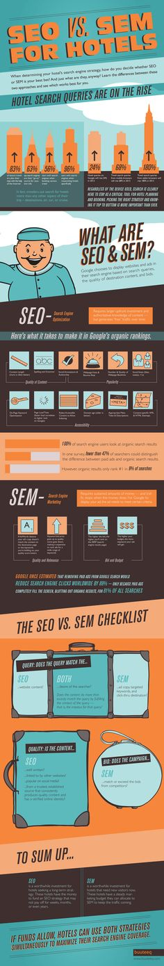SEO vs. SEM Infographic for hotels particularly... but still true for other fields. :)
