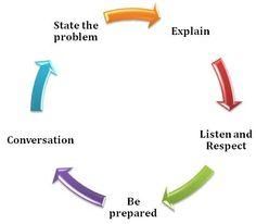 Assertiveness and Cooperativeness - not often bedfellows - on an x ...
