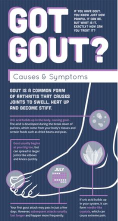 How to Get Rid of Gout | The Ultimate Guide To Cure Gout by Grocare