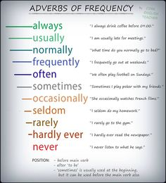 adverbs of frequency. Use them in the simple present tense.