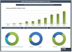 India Solar Rooftop Systems Market (2016-2022) Market Forecast by Business Model (CAPEX and OPEX), Connectivity (On-Grid Solar Rooftop and Off-Grid Solar Rooftop Systems), End User (Residential, Commercial & Industrial and Government), Regions (Northern, Southern, Western and Eastern), Key States (Tamil Nadu, Gujarat, Maharashtra, Punjab, Karnataka, Andhra Pradesh, Haryana, Madhya Pradesh, Rajasthan and Uttar Pradesh) and Competitive Landscape