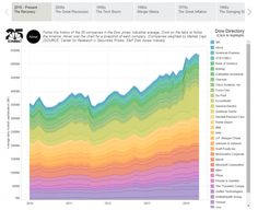 Rainbow color and how color stacks is way to convey smooth vs. Or calm vs. Financial Charts, Great Recession, Dow Jones Industrial Average, Information Design, Social Science, Data Visualization, Rainbow Colors, History, Infographics