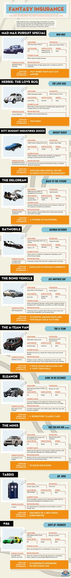Fantasy car insurance: The cost of insuring the most famous vehicles of all time
