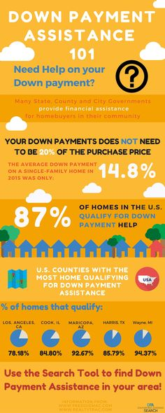 110 All About Buying A Home Ideas Home Buying Home Financing Home Buying Tips