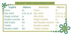 Crochet Terms Conversion Chart