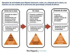 Infografía relacional entre la metodología flipped y la taxonomía de Bloom (competencial). #flipped #competencia #metodología