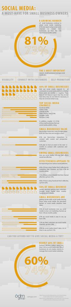 SOCIAL MEDIA & SMEs   #SocialMedia: A Must-Have for #SmallBusiness Owners #Infographic