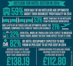 More than half of UK hotel owners plan to increase their room rates in 2014 as businesses regain confidence, with over a third optimistic about profits next year, according to new data released today.
