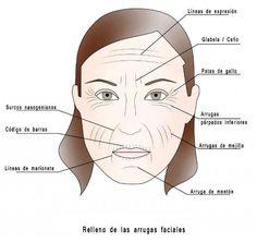 El estudio realizado por Allergan revela los tratamientos más demandados por las mujeres europeas.