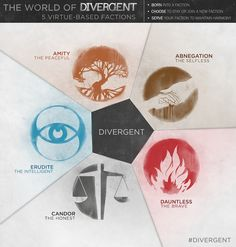 The Divergent Life: THE FACTIONS