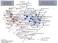 Applying Social Network Analysis to Online Communications Networks