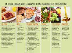 Starbene dietologa Carla Lertola carboidrati + verdure + proteine #mealplan #mealplanning #health