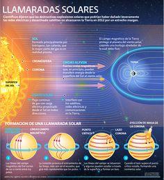 Llamaradas solares | El Economista  http://eleconomista.com.mx/infografias/2014/03/24/llamaradas-solares