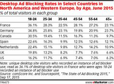 Desktop Ad Blocking Rates in Select Countries in North America and Western Europe, by Age, June 2015 (% of total visitors in each group)