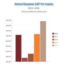 214 Best GDP Per Capita 2018 images | Bar chart, Asia, Euro