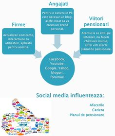 Social Media ajuta afacerile. Citeste aici: http://www.meritangajat.ro/pg/articole/admin/read/27579/ce-inseamna-o-firma-activa-in-social-media Cum sa faci cariera in PR: http://www.meritangajat.ro/pg/articole/admin/read/27538/merita-citit-interviu-cu-stoian-ciprian-despre-blogging Social Media influenteaza pensionarea http://www.meritangajat.ro/pg/articole/admin/read/27504/strictul-necesar-in-materie-de-cheltuieli Citeste si http://ajquilts.blogspot.com/2014/02/taxa-auto-in-2014.html