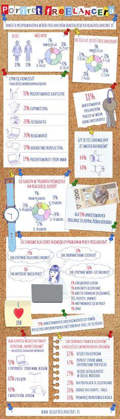 Infografika prezentująca wyniki ankiety przeprowadzonej wśród freelancerów #freelance #infographic #freelancer