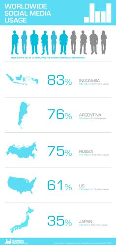 Woldwide Social Media Usage: Which Country Uses Social Media The Most. Based on Ipsos recent survey, 2012. more info here: http://www.ipsos-na.com/news-polls/pressrelease.aspx?id=5564 #survey #socialmedia