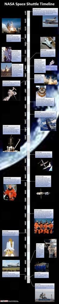 Life of Space Shuttle timeline